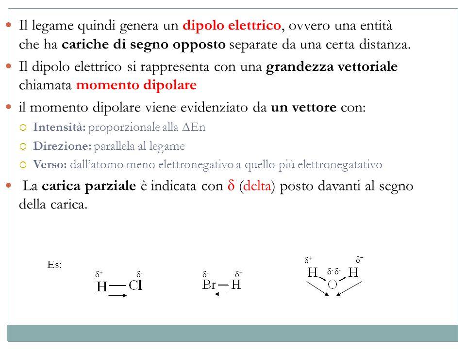 Il legame quindi genera un dipolo elettrico, ovvero una entità che ha cariche di segno opposto separate da una certa distanza. Il dipolo elettrico si