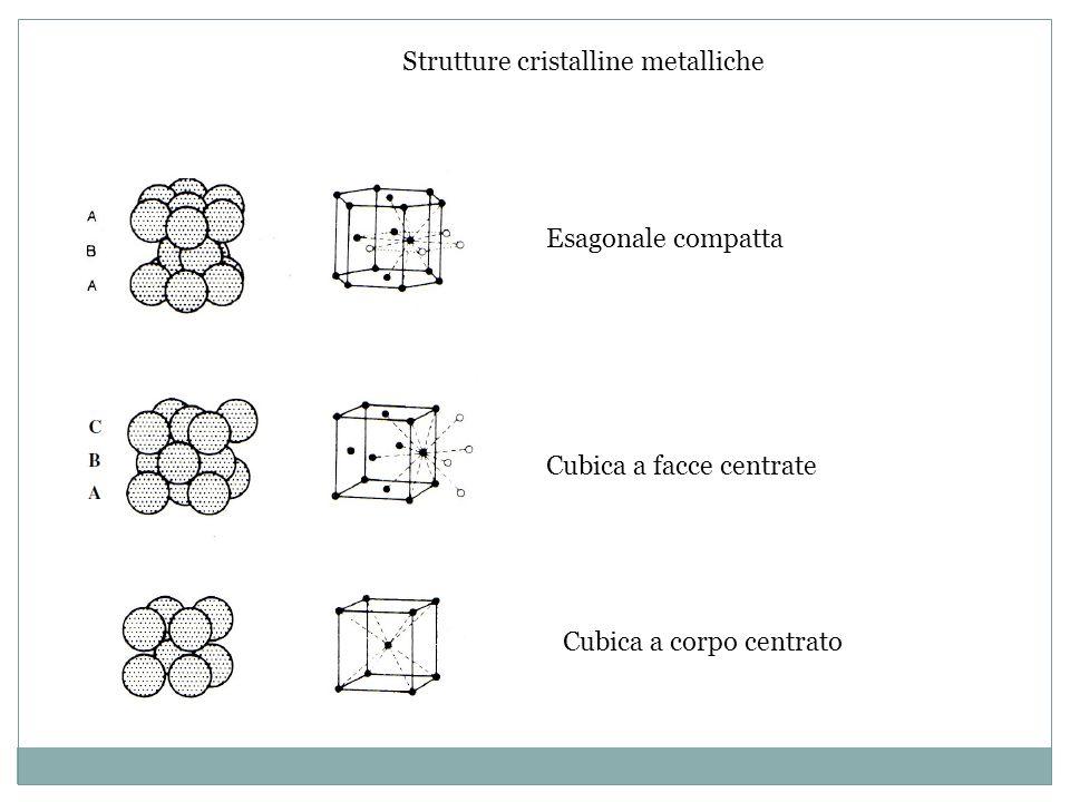 Sostanze metalliche Proprietà T fus elevate: dovute alla forza elevata del legame T fus elevate: dovute alla forza elevata del legame Cristalli: dovuti allordine con cui si dispongono gli ioni positivi Cristalli: dovuti allordine con cui si dispongono gli ioni positivi Conducibilità elettrica alta: gli elettroni possono muoversi facilmente Conducibilità elettrica alta: gli elettroni possono muoversi facilmente Sono duttili e malleabili Sono duttili e malleabili