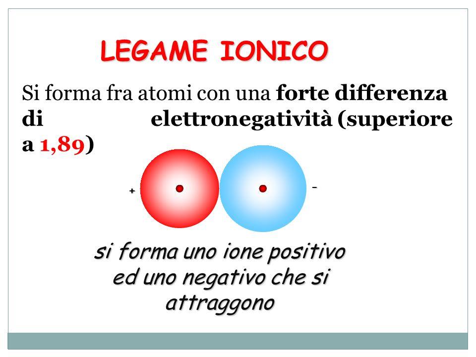 = Atomo di sodio (Na) = Atomo di cloro (Cl) Quando un metallo e un non metallo si avvicinano gli elettroni del livello più esterno dellatomo meno elettronegativo (metallo) passano allatomo più elettronegativo (n-metallo) Na ha un solo elettrone esterno; la sua elettronegatività è 0.93 Cl ha sette elettroni esterni; la sua elettronegatività è 3.16 En = 3.16 – 0.93 = 2.23 > 1.89