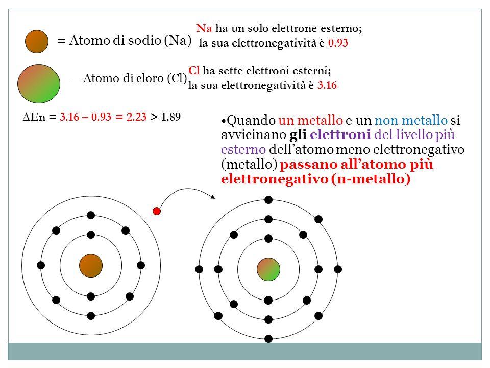 = Atomo di sodio (Na) = Atomo di cloro (Cl) Quando un metallo e un non metallo si avvicinano gli elettroni del livello più esterno dellatomo meno elet