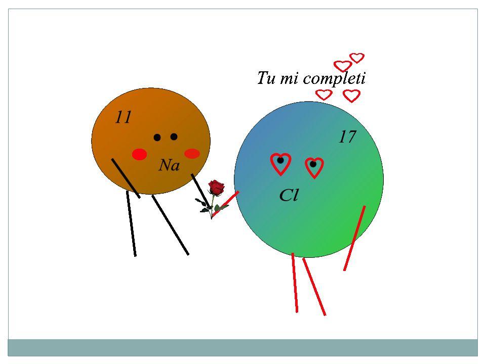 si formano ioni positivi (cationi, M + ) e ioni negativi (anioni, nonM - ) che si attraggono elettrostaticamente.
