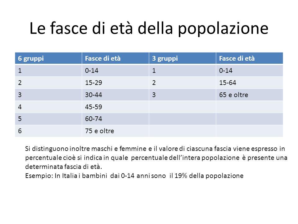 Le fasce di età della popolazione 6 gruppiFasce di età3 gruppiFasce di età 10-141 215-29215-64 330-44365 e oltre 445-59 560-74 675 e oltre Si distingu