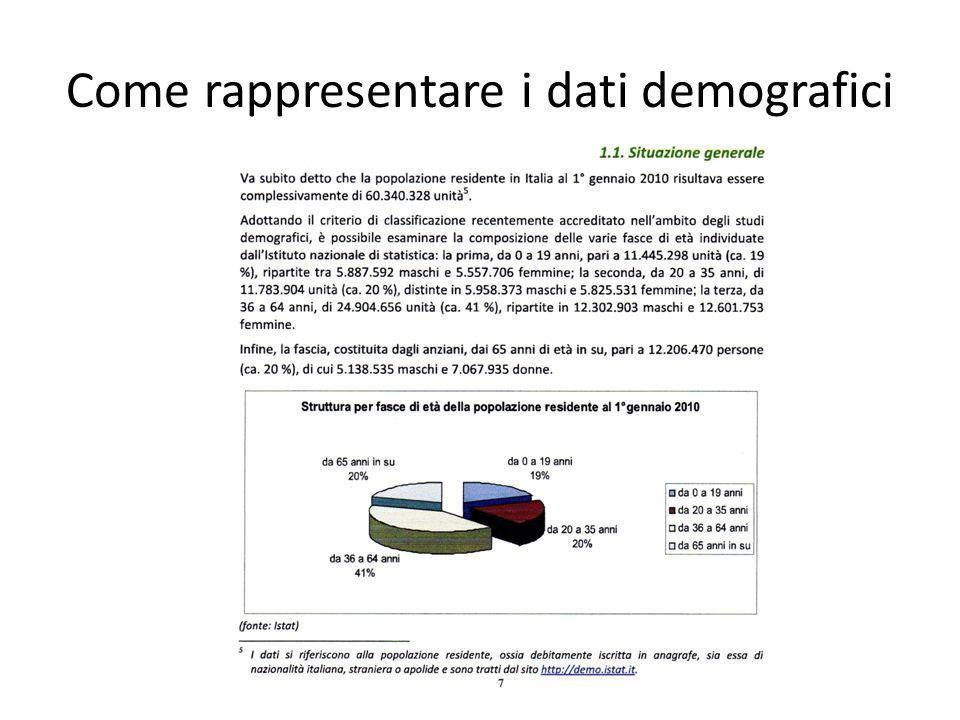 Come rappresentare i dati demografici