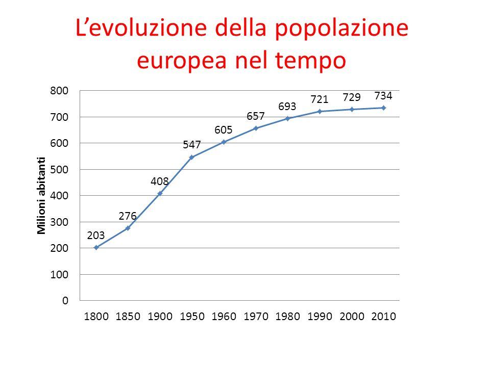 Levoluzione della popolazione europea nel tempo