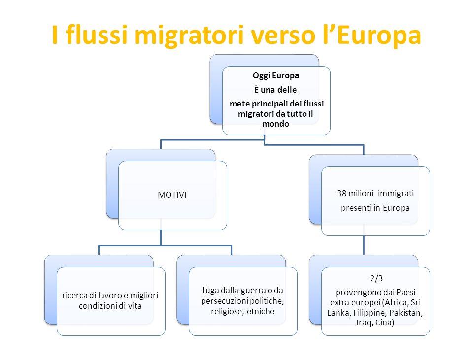 I flussi migratori verso lEuropa Oggi Europa È una delle mete principali dei flussi migratori da tutto il mondo MOTIVI ricerca di lavoro e migliori co