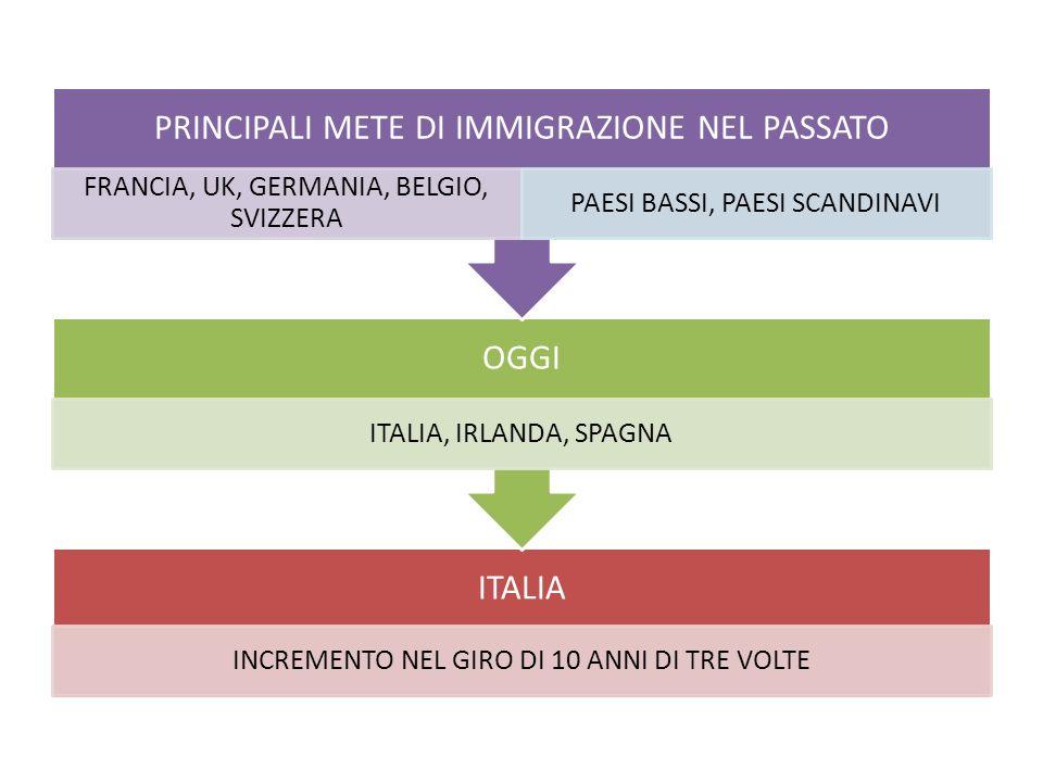 ITALIA INCREMENTO NEL GIRO DI 10 ANNI DI TRE VOLTE OGGI ITALIA, IRLANDA, SPAGNA PRINCIPALI METE DI IMMIGRAZIONE NEL PASSATO FRANCIA, UK, GERMANIA, BEL