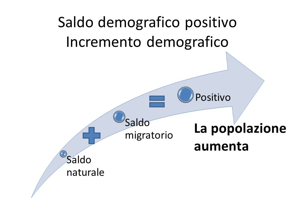 Saldo demografico positivo Incremento demografico Saldo naturale Saldo migratorio Positivo La popolazione aumenta