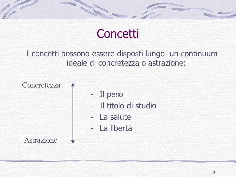 3 Concetti - Il peso - Il titolo di studio - La salute - La libertà Concretezza Astrazione I concetti possono essere disposti lungo un continuum ideale di concretezza o astrazione: