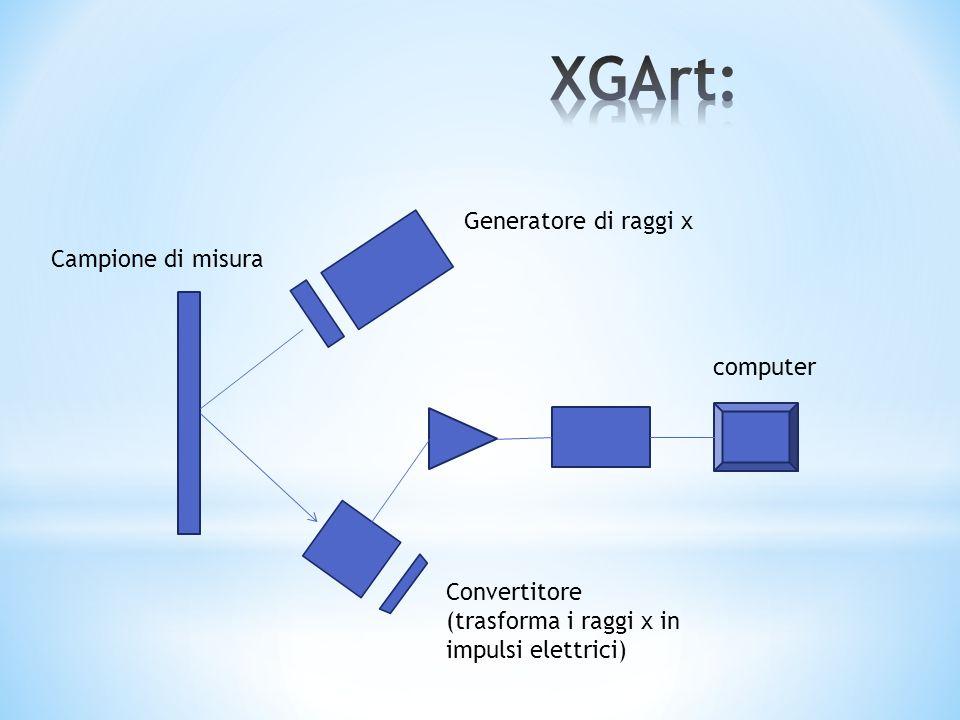 Generatore di raggi x Campione di misura Convertitore (trasforma i raggi x in impulsi elettrici) computer