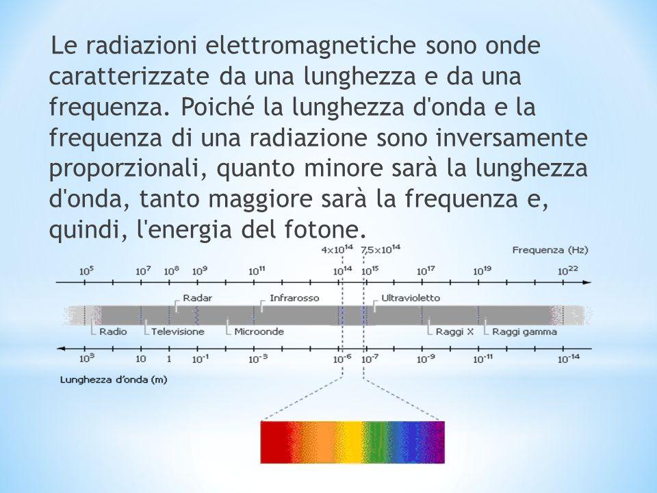 Le radiazioni elettromagnetiche sono onde caratterizzate da una lunghezza e da una frequenza. Poiché la lunghezza d'onda e la frequenza di una radiazi