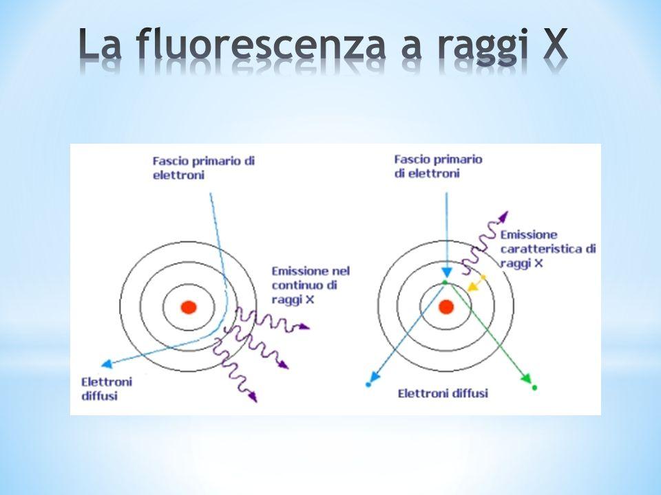 Se si punta un tubo che produce raggi x contro un atomo, lo scontro tra il raggio e uno degli elettroni più interni dellatomo bersaglio farà sì che lelettrone venga rimosso, lasciando un orbitale libero.