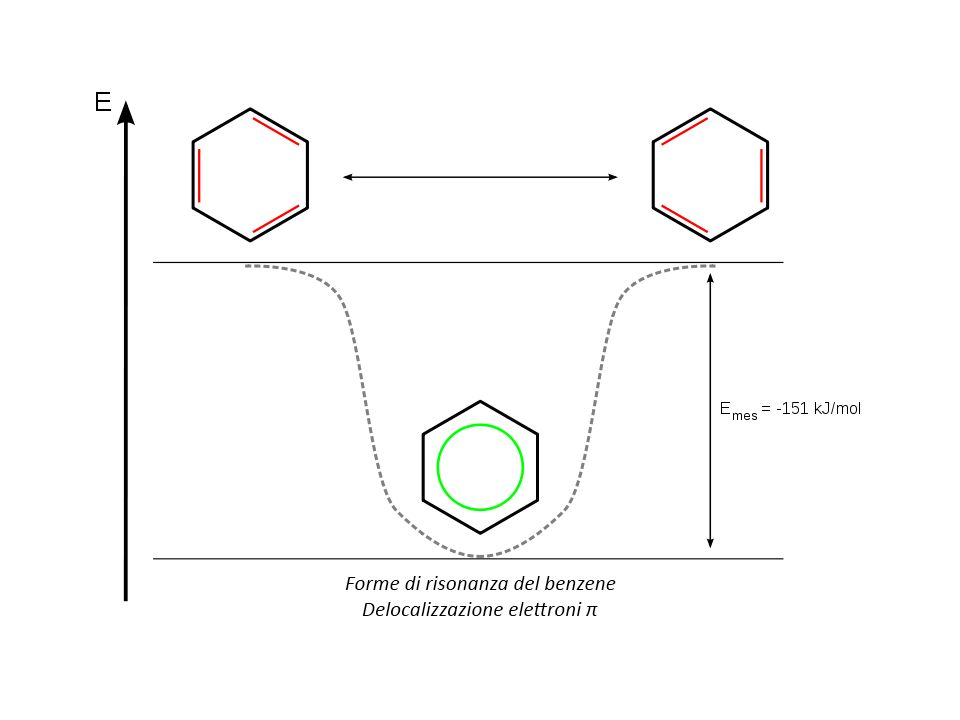 Antiaromaticità Un composto è antiaromatico se è planare, ciclico e possiede una nuvola continua di elettroni π, ma contiene un numero pari di coppie di elettroni π.