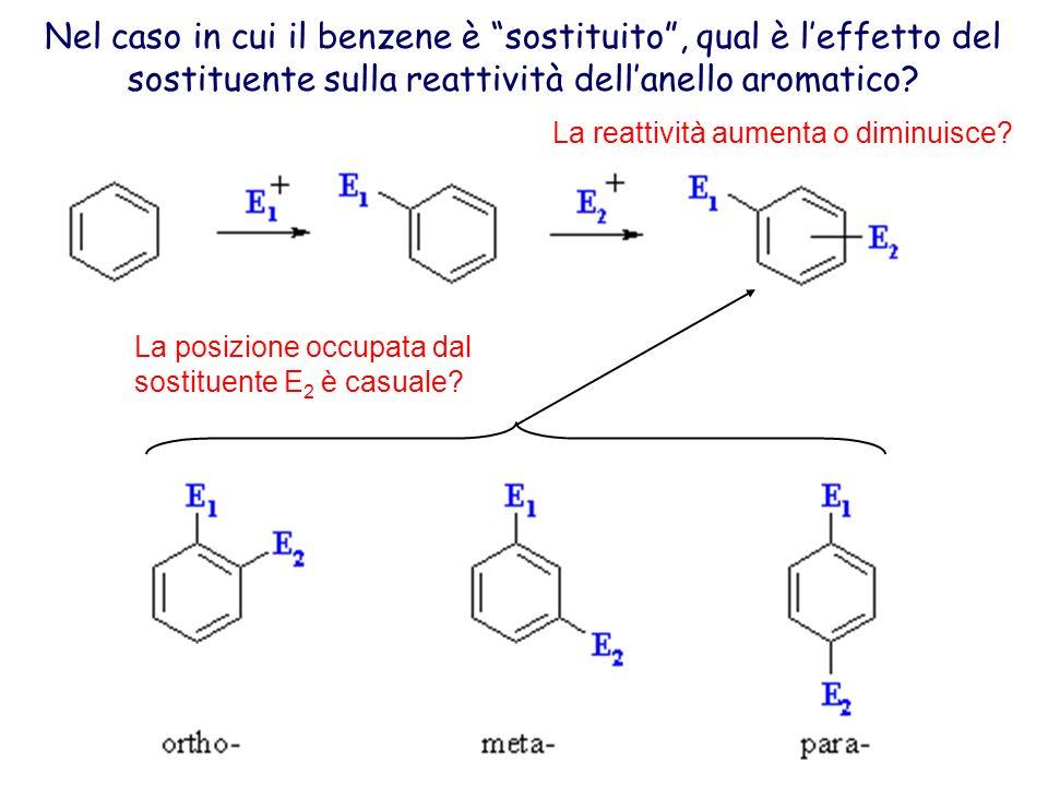 Nel caso in cui il benzene è sostituito, qual è leffetto del sostituente sulla reattività dellanello aromatico? La reattività aumenta o diminuisce? La