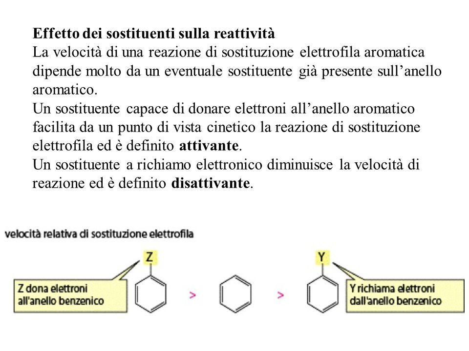 Effetto dei sostituenti sulla reattività La velocità di una reazione di sostituzione elettrofila aromatica dipende molto da un eventuale sostituente g