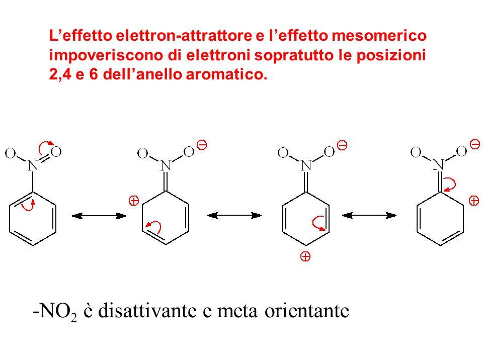 Leffetto elettron-attrattore e leffetto mesomerico impoveriscono di elettroni sopratutto le posizioni 2,4 e 6 dellanello aromatico. -NO 2 è disattivan