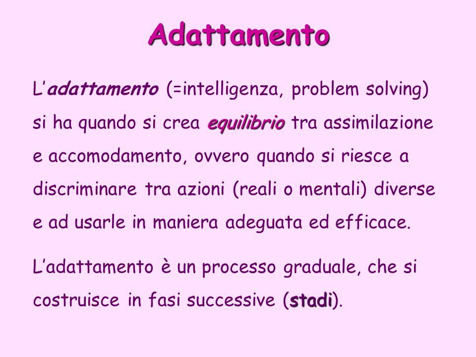 Adattamento equilibrio Ladattamento (=intelligenza, problem solving) si ha quando si crea equilibrio tra assimilazione e accomodamento, ovvero quando
