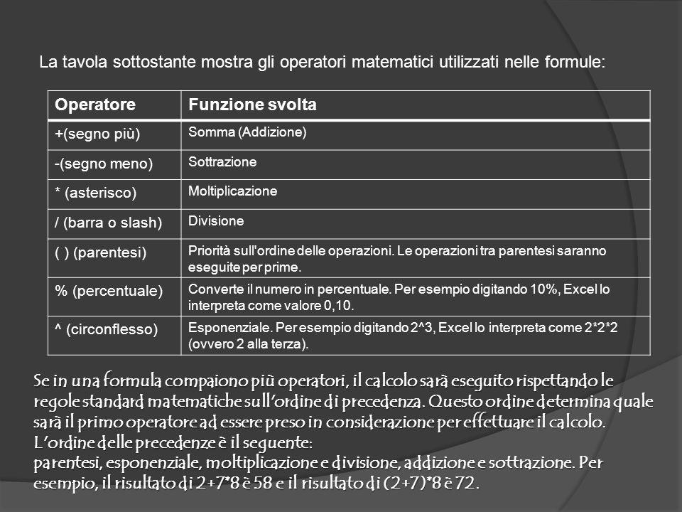 La tavola sottostante mostra gli operatori matematici utilizzati nelle formule: OperatoreFunzione svolta +(segno più) Somma (Addizione) -(segno meno) Sottrazione * (asterisco) Moltiplicazione / (barra o slash) Divisione ( ) (parentesi) Priorità sull ordine delle operazioni.