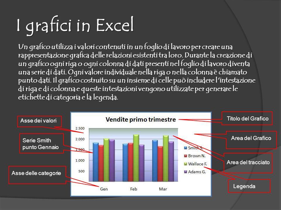 I grafici in Excel Un grafico utilizza i valori contenuti in un foglio di lavoro per creare una rappresentazione grafica delle relazioni esistenti tra loro.