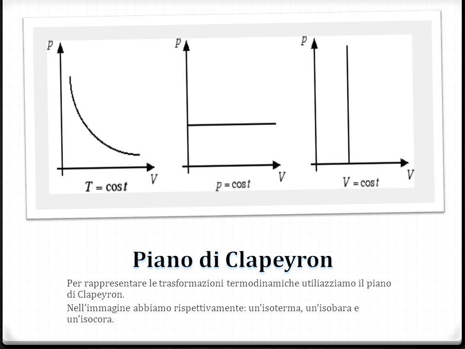 Per rappresentare le trasformazioni termodinamiche utiliazziamo il piano di Clapeyron. Nellimmagine abbiamo rispettivamente: unisoterma, unisobara e u
