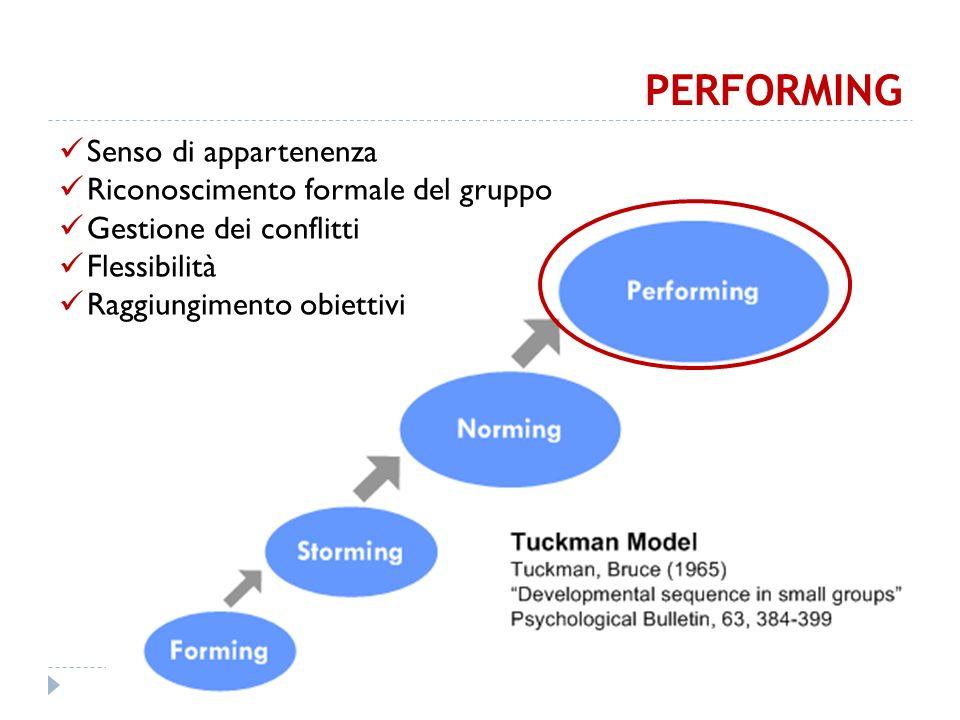 PERFORMING Senso di appartenenza Riconoscimento formale del gruppo Gestione dei conflitti Flessibilità Raggiungimento obiettivi