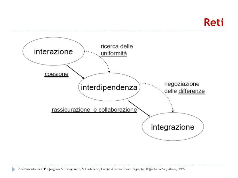 Reti Adattamento da G.P. Quaglino, S. Casagrande, A. Castellano, Gruppo di lavoro. Lavoro di gruppo, Raffaello Cortina, Milano, 1992