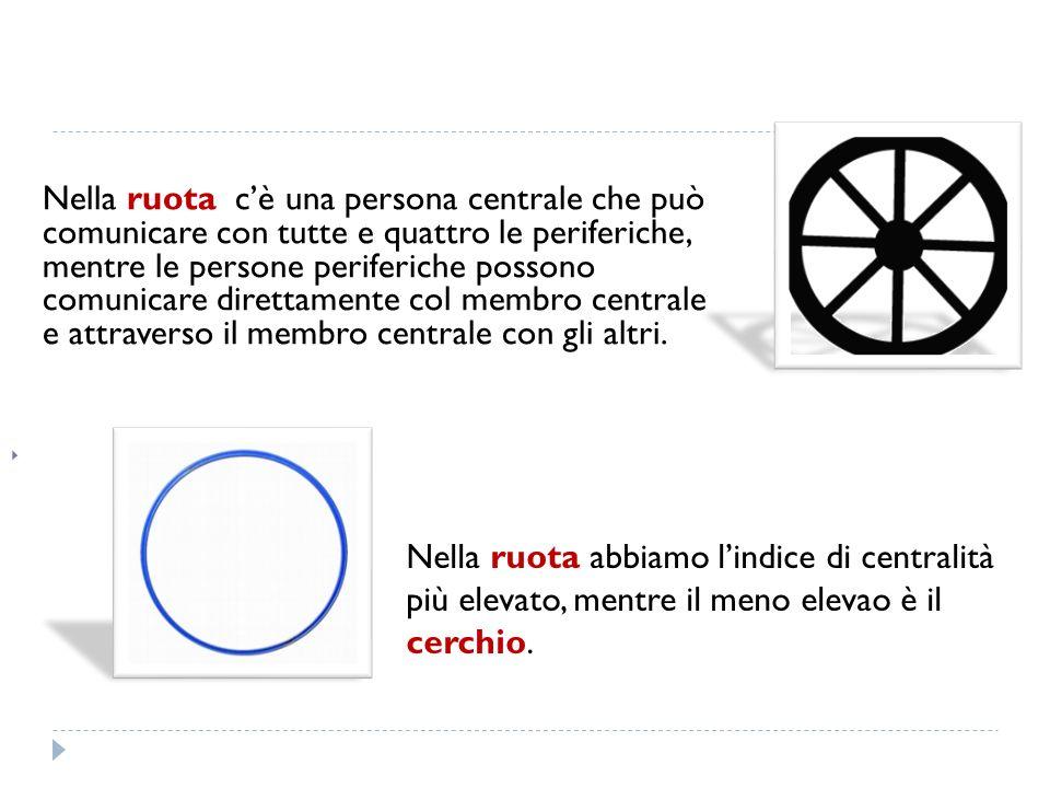 Nella ruota cè una persona centrale che può comunicare con tutte e quattro le periferiche, mentre le persone periferiche possono comunicare direttamen