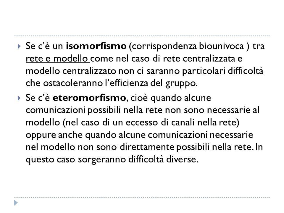 Se cè un isomorfismo (corrispondenza biounivoca ) tra rete e modello come nel caso di rete centralizzata e modello centralizzato non ci saranno partic
