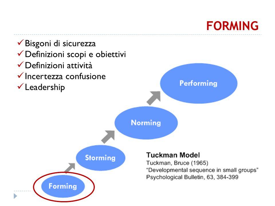 FORMING Bisgoni di sicurezza Definizioni scopi e obiettivi Definizioni attività Incertezza confusione Leadership
