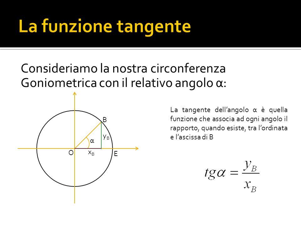 Anche per la tangente, così come per il seno e il coseno, la relazione può essere estesa ad ogni tipo di triangolo, tramite luso dei triangoli simili O A B α yByB xBxB B A Poiché i triangoli OAB e OAB sono simili, il rapporto dei lati è costante, pertanto: La tangente di un angolo è quindi pari al rapporto tra il cateto opposto e quello adiacente.