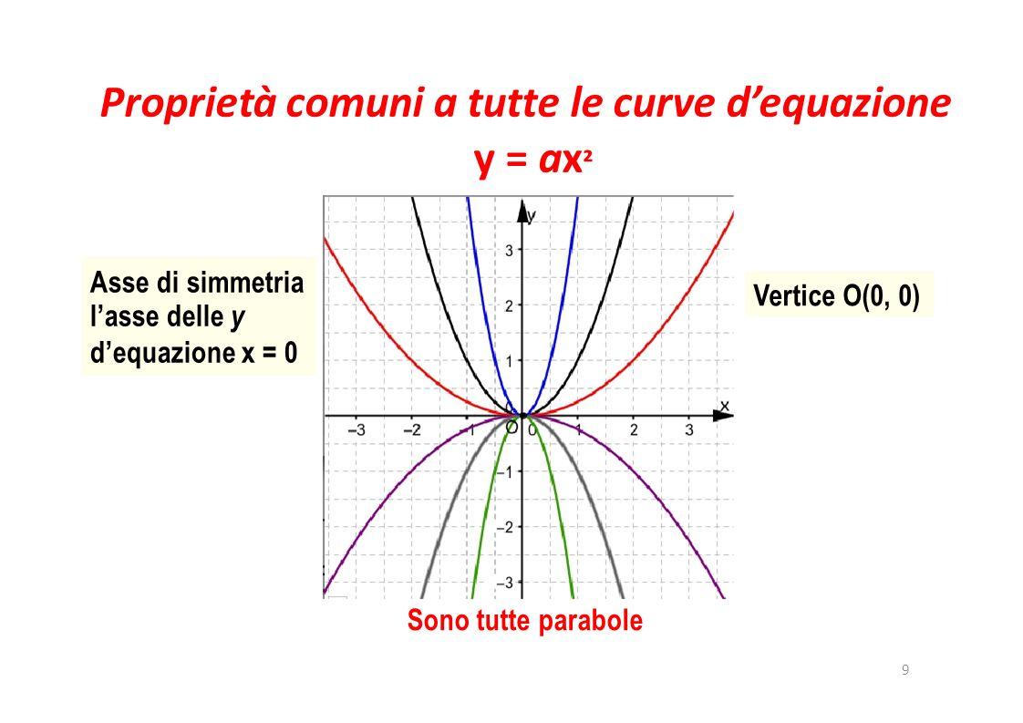 Se a > 0 10 La concavità è rivolta verso lalto Il vertice è il punto più basso Se 0 < a < 1 la parabola è più largadella curva y = x ² Se a > 1 la parabola è più stretta della curva y = x ²