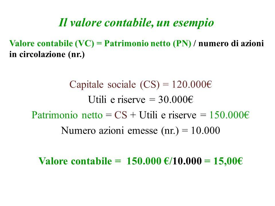 Il valore contabile, un esempio Valore contabile (VC) = Patrimonio netto (PN) / numero di azioni in circolazione (nr.) Capitale sociale (CS) = 120.000 Utili e riserve = 30.000 Patrimonio netto = CS + Utili e riserve = 150.000 Numero azioni emesse (nr.) = 10.000 Valore contabile = 150.000 /10.000 = 15,00