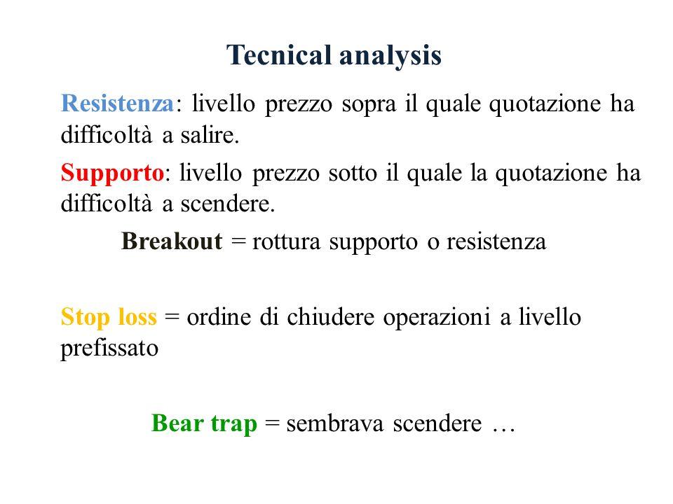 Tecnical analysis Resistenza: livello prezzo sopra il quale quotazione ha difficoltà a salire. Supporto: livello prezzo sotto il quale la quotazione h