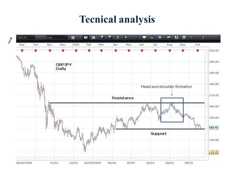 Tecnical analysis A bullish augury: Head-and shoulder formation