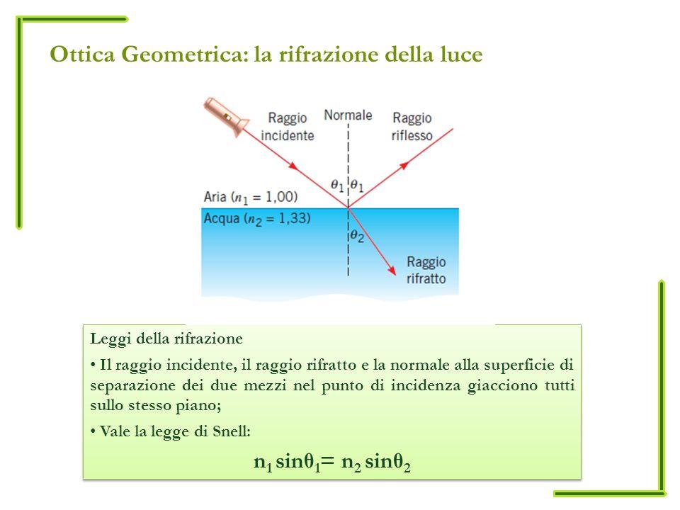 Ottica Geometrica: la rifrazione della luce Leggi della rifrazione Il raggio incidente, il raggio rifratto e la normale alla superficie di separazione
