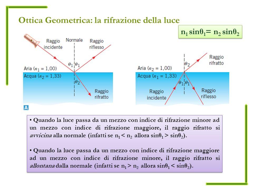 Ottica Geometrica: la rifrazione della luce Quando la luce passa da un mezzo con indice di rifrazione minore ad un mezzo con indice di rifrazione magg