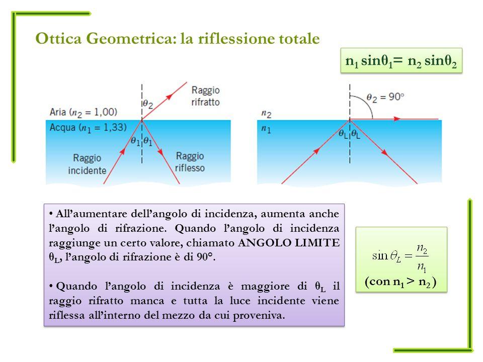 Ottica Geometrica: la riflessione totale Allaumentare dellangolo di incidenza, aumenta anche langolo di rifrazione. Quando langolo di incidenza raggiu