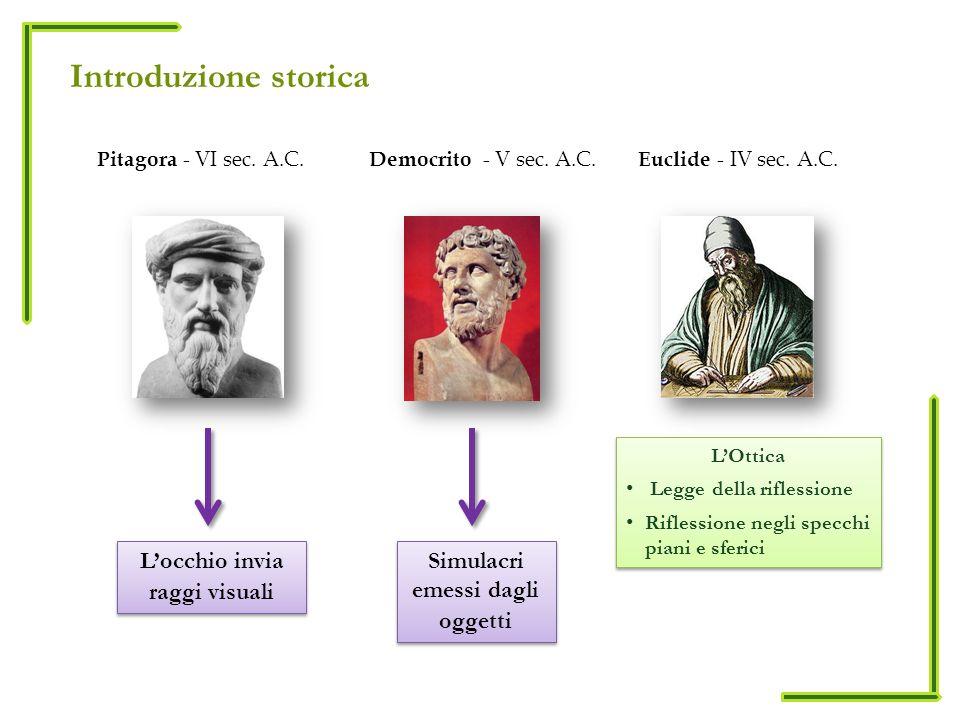 Introduzione storica Pitagora - VI sec. A.C. Locchio invia raggi visuali Simulacri emessi dagli oggetti Democrito - V sec. A.C. Euclide - IV sec. A.C.