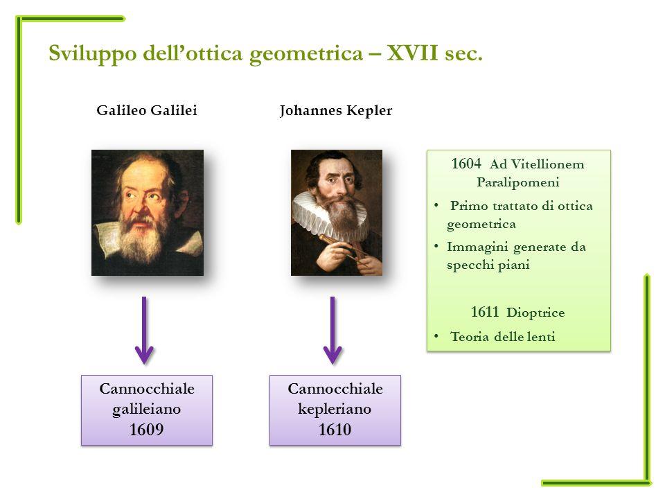 Sviluppo dellottica geometrica – XVII sec.