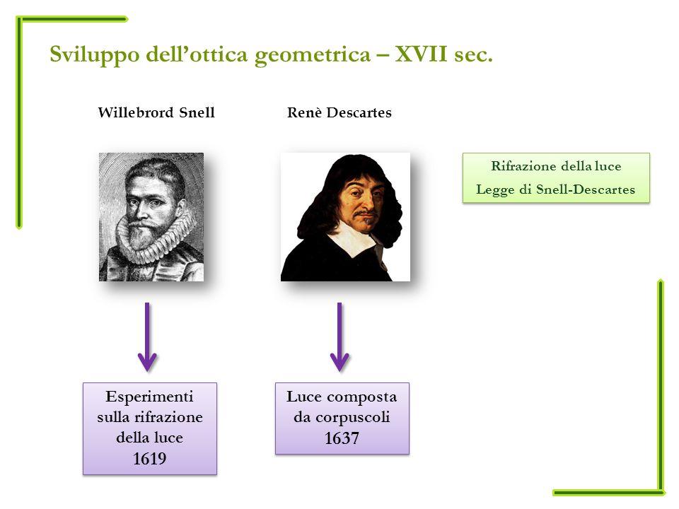 Sviluppo dellottica geometrica – XVII sec. Willebrord SnellRenè Descartes Rifrazione della luce Legge di Snell-Descartes Rifrazione della luce Legge d