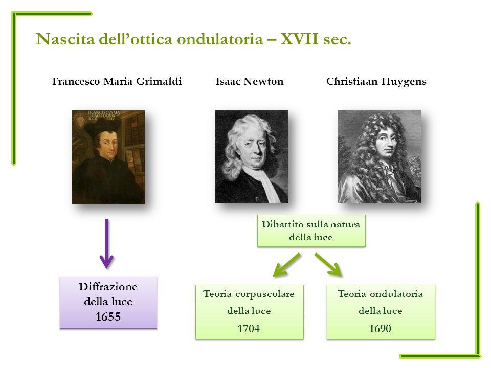 Nascita dellottica ondulatoria – XVII sec. Francesco Maria Grimaldi Isaac Newton Diffrazione della luce 1655 Diffrazione della luce 1655 Teoria corpus