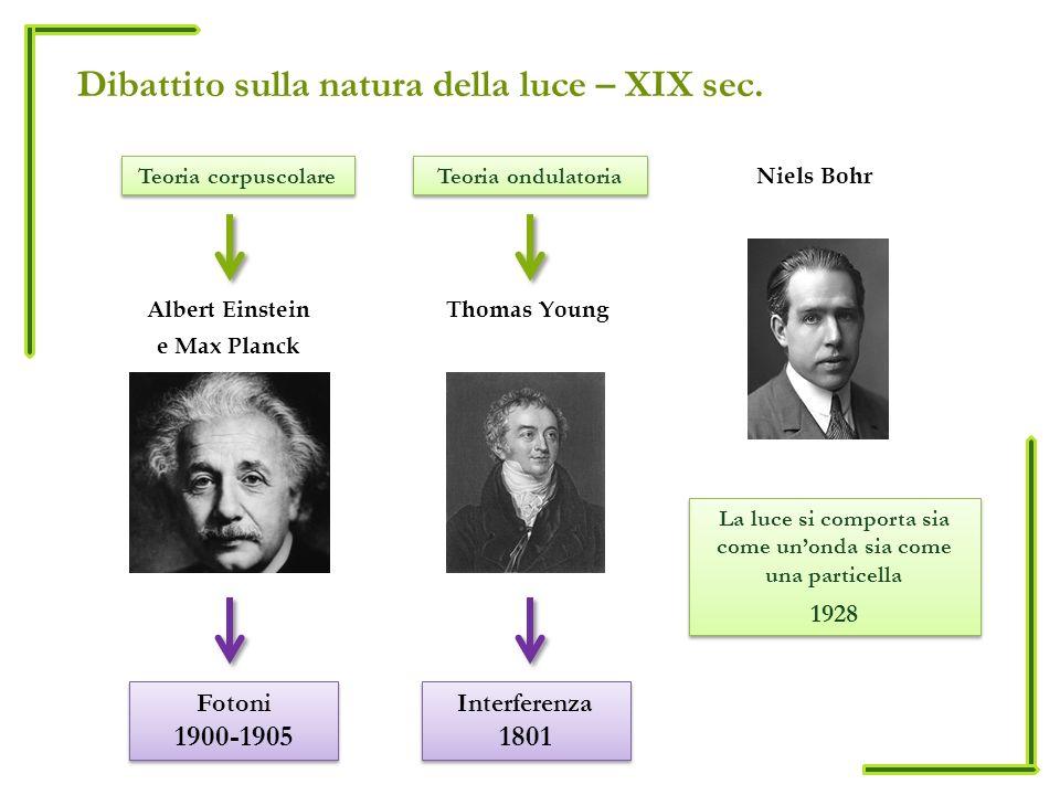 Dibattito sulla natura della luce – XIX sec. Albert Einstein e Max Planck Fotoni 1900-1905 Fotoni 1900-1905 Niels Bohr La luce si comporta sia come un