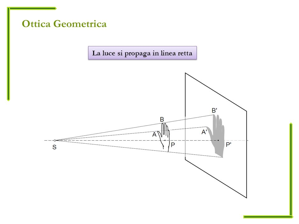 Ottica Geometrica La luce si propaga in linea retta Talete IV sec. A.C.