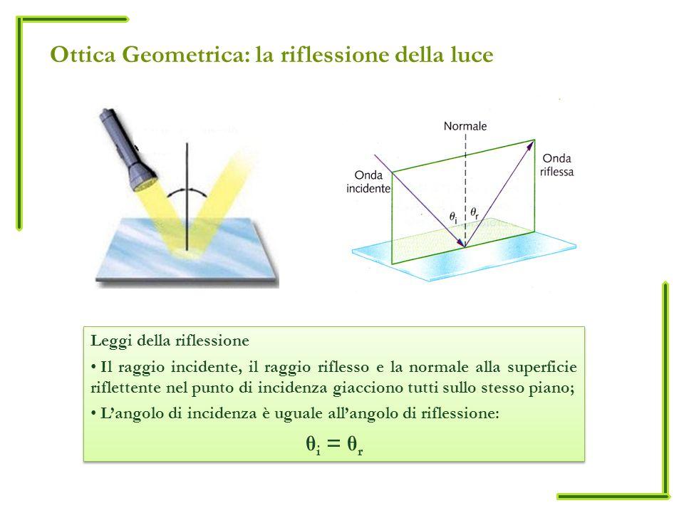 Ottica Geometrica: la riflessione della luce Leggi della riflessione Il raggio incidente, il raggio riflesso e la normale alla superficie riflettente
