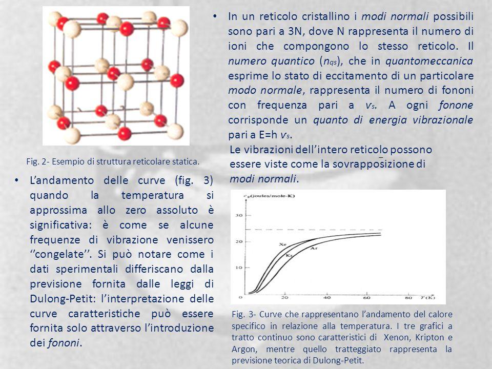 Fig. 2- Esempio di struttura reticolare statica. In un reticolo cristallino i modi normali possibili sono pari a 3N, dove N rappresenta il numero di i
