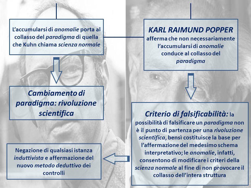 Laccumularsi di anomalie porta al collasso del paradigma di quella che Kuhn chiama scienza normale KARL RAIMUND POPPER afferma che non necessariamente