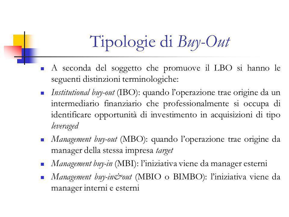 Tipologie di Buy-Out A seconda del soggetto che promuove il LBO si hanno le seguenti distinzioni terminologiche: Institutional buy-out (IBO): quando loperazione trae origine da un intermediario finanziario che professionalmente si occupa di identificare opportunità di investimento in acquisizioni di tipo leveraged Management buy-out (MBO): quando loperazione trae origine da manager della stessa impresa target Management buy-in (MBI): liniziativa viene da manager esterni Management buy-in&out (MBIO o BIMBO): liniziativa viene da manager interni e esterni