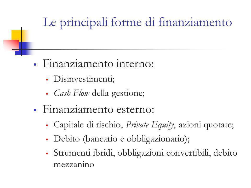 Le principali forme di finanziamento Finanziamento interno: Disinvestimenti; Cash Flow della gestione; Finanziamento esterno: Capitale di rischio, Private Equity, azioni quotate; Debito (bancario e obbligazionario); Strumenti ibridi, obbligazioni convertibili, debito mezzanino