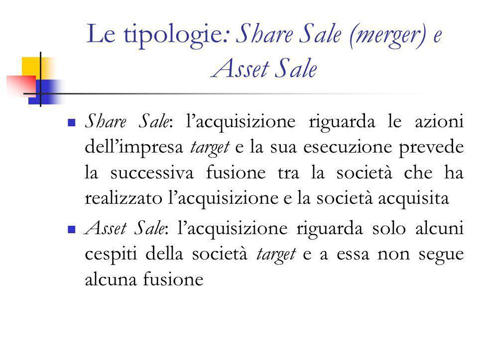 Le tipologie: Share Sale (merger) e Asset Sale Share Sale: lacquisizione riguarda le azioni dellimpresa target e la sua esecuzione prevede la successiva fusione tra la società che ha realizzato lacquisizione e la società acquisita Asset Sale: lacquisizione riguarda solo alcuni cespiti della società target e a essa non segue alcuna fusione