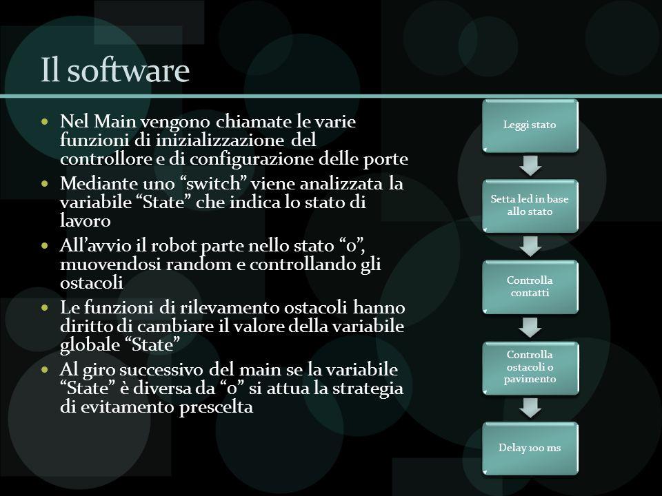 Il software Nel Main vengono chiamate le varie funzioni di inizializzazione del controllore e di configurazione delle porte Mediante uno switch viene