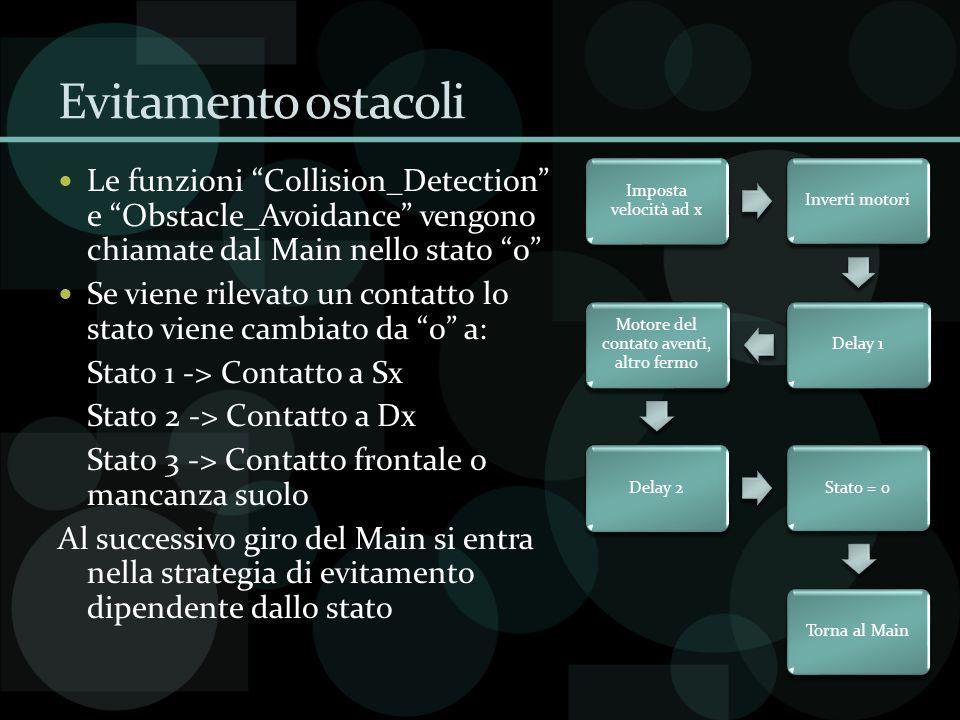 Evitamento ostacoli Le funzioni Collision_Detection e Obstacle_Avoidance vengono chiamate dal Main nello stato 0 Se viene rilevato un contatto lo stat